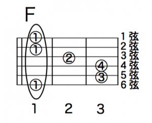 Guitar Chord F DIAGRAM